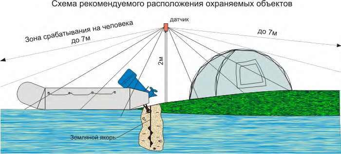 сигналка для лодки